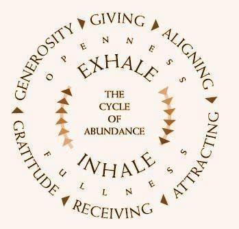 cycle of abundance