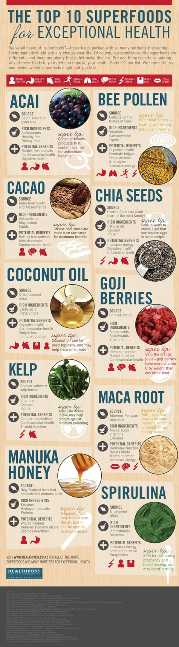 Super Foods Super-foods