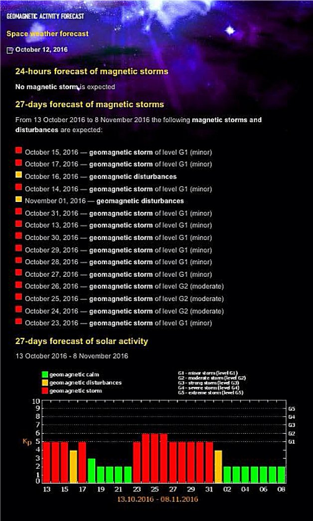 magnetica-forecast